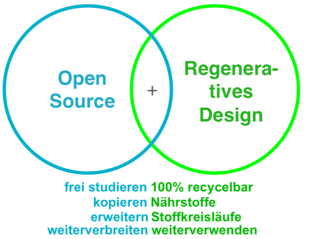 Offenes Regeneratives Design - Open Regenerative Design
