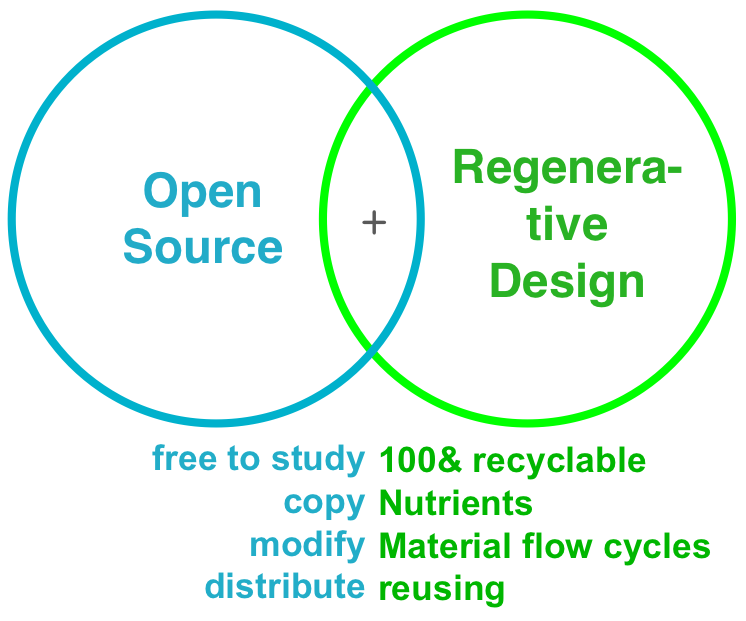 Open Source Ecological Economy Regenerative Design - by OWi Project & LZ